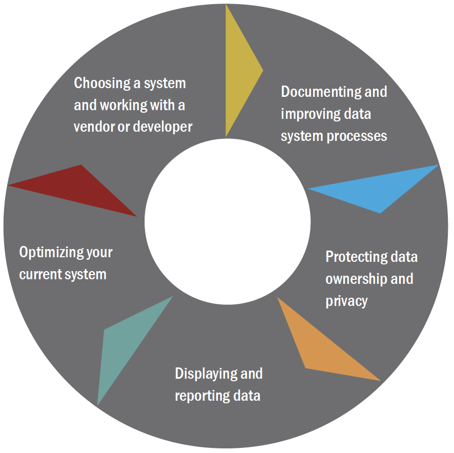 Data Systems Cycle graphic