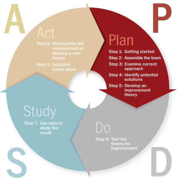 detail of PDSA model
